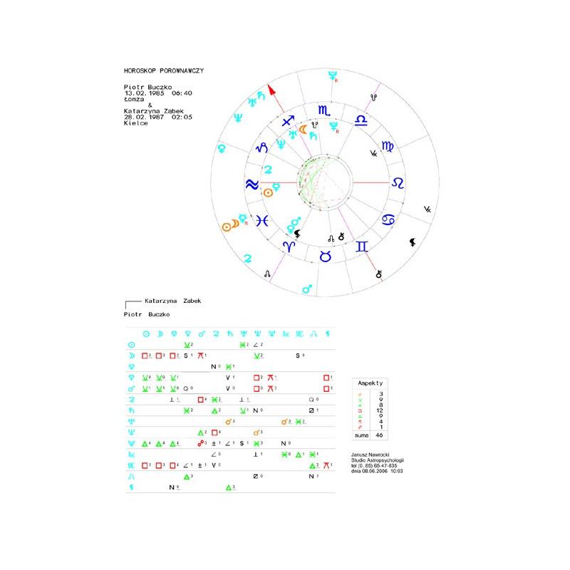 Horoskop porównawczy - wykres elektroniczny