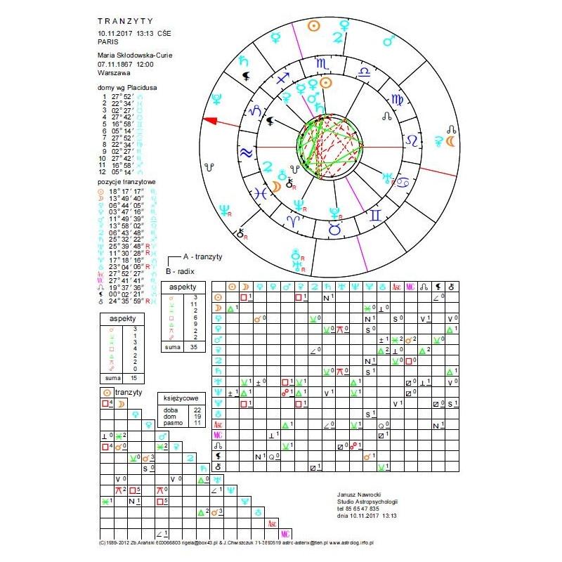 Horoskop tranzytowy - wykres elektroniczny