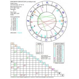 Horoskop kontaktowy - wykres elektroniczny