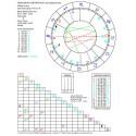 Horoskop kontaktowy - wykres + opis elektroniczny