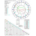 Horoskop kontaktowy - wykres+opis drukowany
