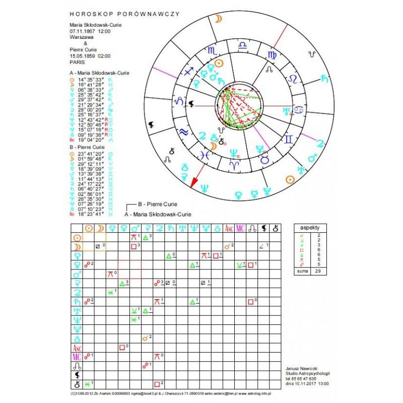 Horoskop porównawczy - wykres+opis drukowany